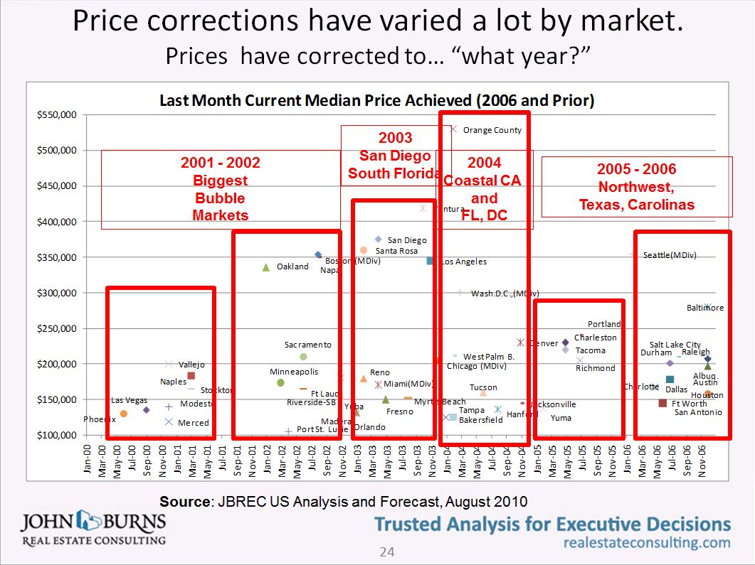 Burns: Prices have corrected to what year?