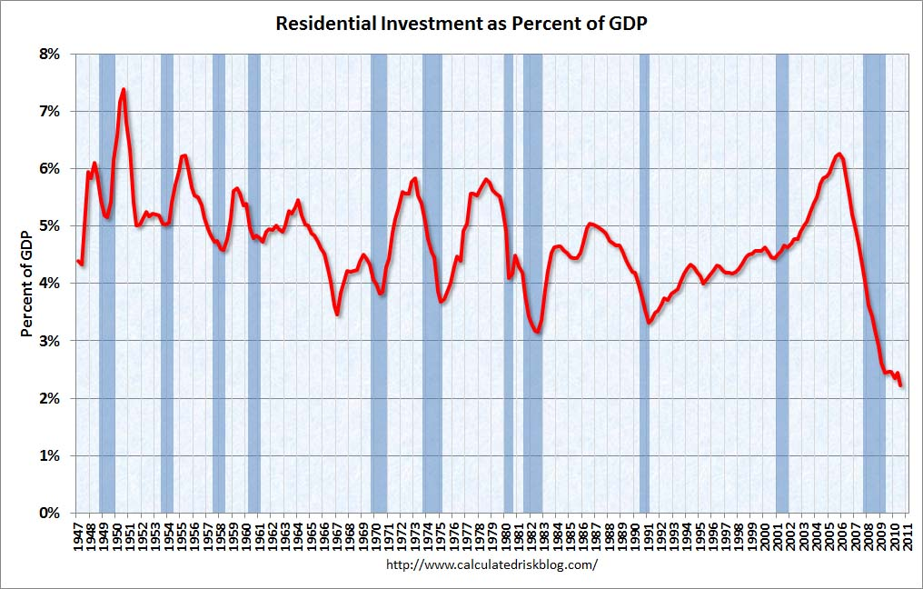 Residential Investment as Percent of GDP Q3 2010