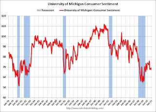 Consumer Sentiment increases slightly in November