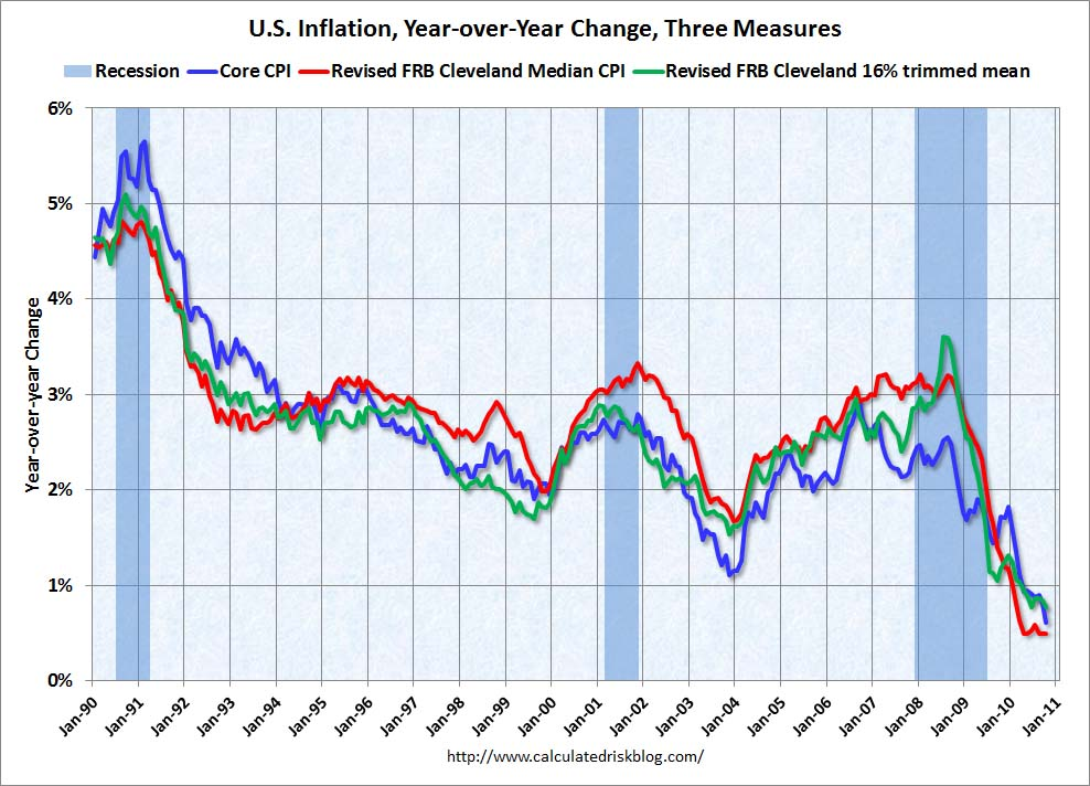 Inflation, Year-over-year
