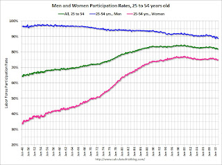 Labor Force Participation rates Men and Women