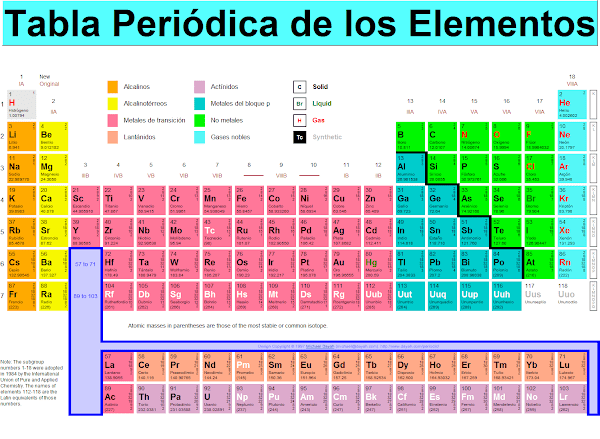 Tabla Periodica de los Elementos