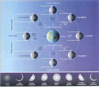 F sica 1m for Calendario de fases lunares 2016