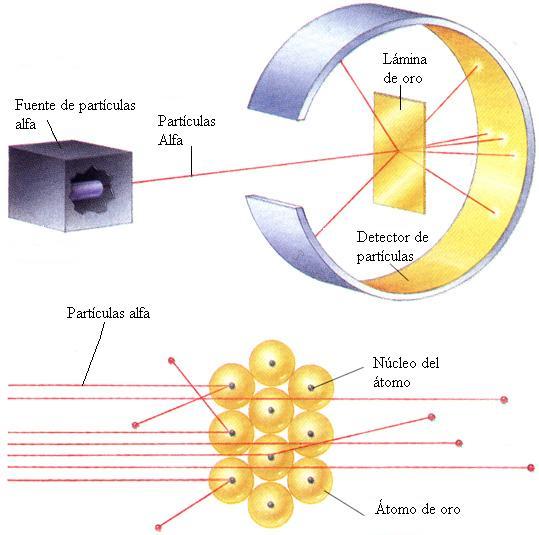 Fisica atomica e nuclear