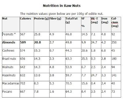 health benefits of peanuts  2009