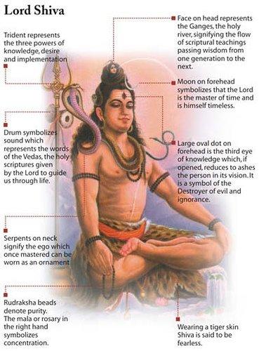 http://3.bp.blogspot.com/_pPhLSFguMp8/Stn2knEtl1I/AAAAAAAACaQ/ADb92Ji_hqs/s640/yoga-lord_shiva-imagesignificance.jpg