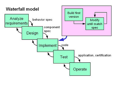 Step software development life cycle waterfall model for Waterfall method steps