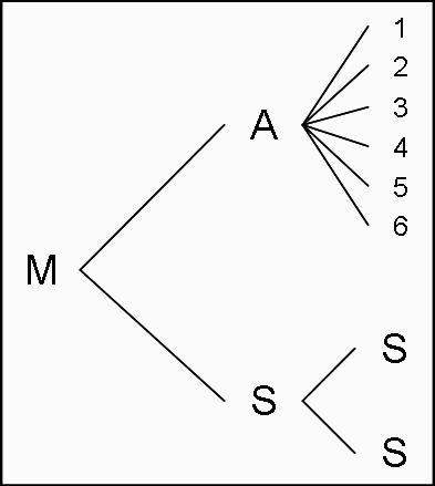Probabilidad y etadstica tec ejercicios espacio muestral y probabilidad y etadstica tec ejercicios espacio muestral y diagrama de arbol ccuart Choice Image