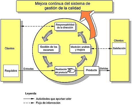 Modelo de un SGC basado en procesos
