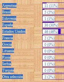 Encuesta del blog - Mundobasket 2010