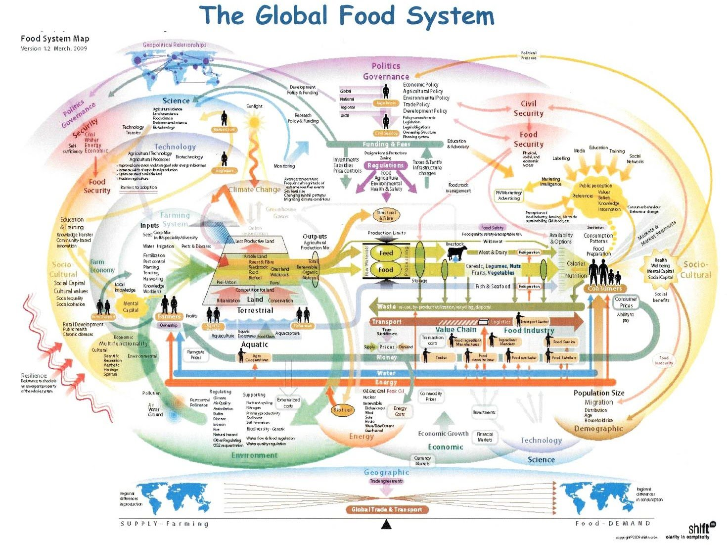 food system Food systems can be very complex from growing the food we eat, to processing, packaging, transportation and end sales, food can travel long miles to reach your plate.