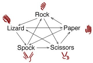 2008 11 01 archive moreover Codebreaker Mastermind Superhirn blogspot together with  on rock paper scissors lizard spock rules