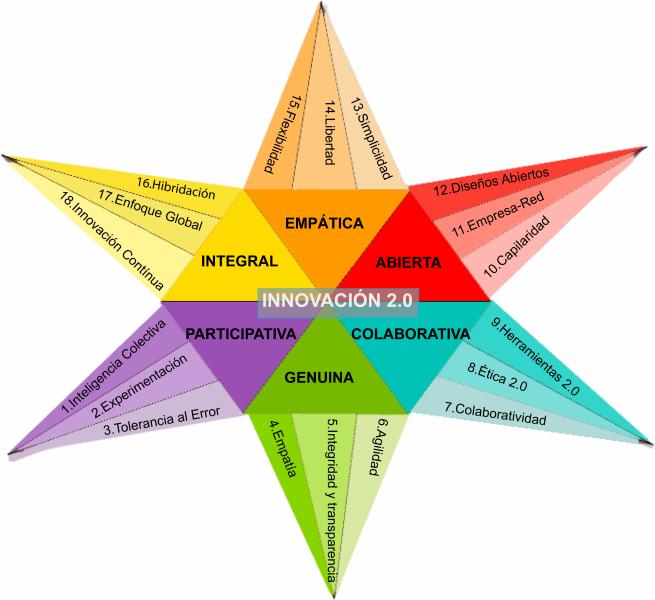 Herramientas 2.0 para la EaD: INNOVACIÓN DOCENTE EN LA WEB