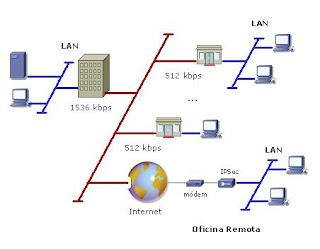 Tecnolog as de la informaci n y la comunicaci n for Red de una oficina