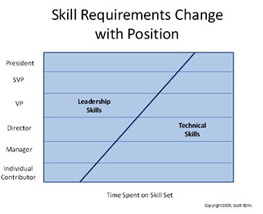Heu0027s Also Had A Lot Of First Hand Experience In Coaching Executives That  Are Struggling, And Itu0027s Rarely A Lack Of Technical Skills That Get ...  What Are Technical Skills