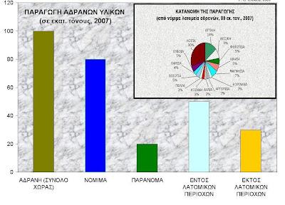H ΧΩΡΟΘΕΤΗΣΗ ΤΩΝ ΛΑΤΟΜΕΙΩΝ ΑΔΡΑΝΩΝ