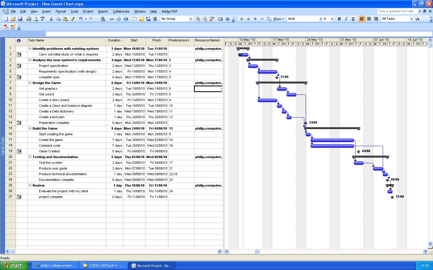Philips college project updating my gantt chart i have updated my gannt chart to show the different stages of the project life cycle so far on this course i have learned why project fail and the geenschuldenfo Gallery