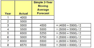 Excel's Most Basic Forecasting Tool - The Simple Moving Average