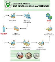 DIAGRAM ALIR E-LICENSING DEPARTEMEN KESEHATAN RI
