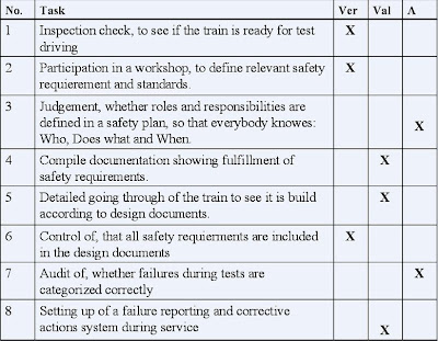 En 50126 / Iec 62278: Verification, Validation And Assessment