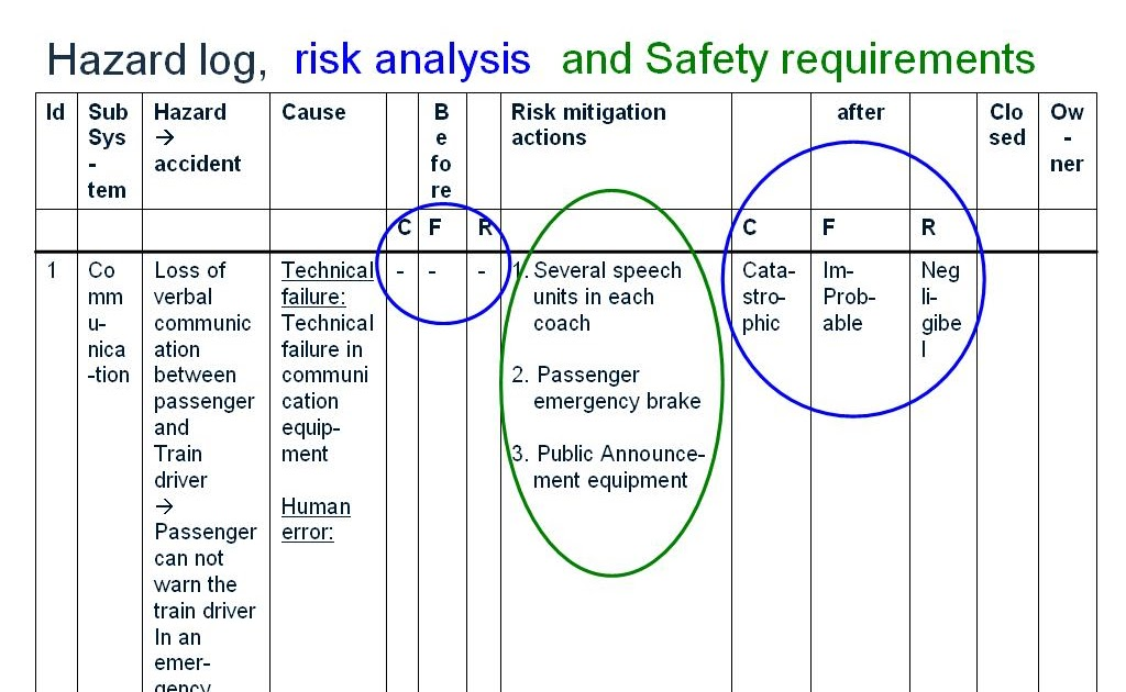 en 50126    iec 62278  hazard log  risk analysis and safety