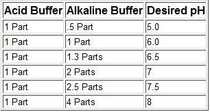 Diagram for Alkaline and Acid Buffer mix in freshwater aquarium
