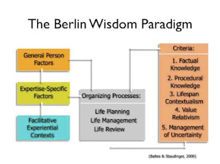 wisdom research conducted under the heading of the berlin wisdom paradigm Though he was not actively involved in its planning or conduct  society and the berlin anthropological society under the patronage of his wisdom 'the.