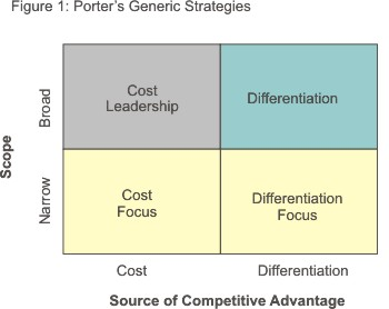 porters five forces value chain balanced Learn more about porter's models of strategy here on the tutor2u website:   porter's generic strategies of.