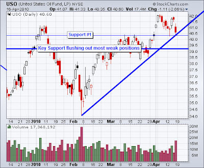 Etf trend trading signals