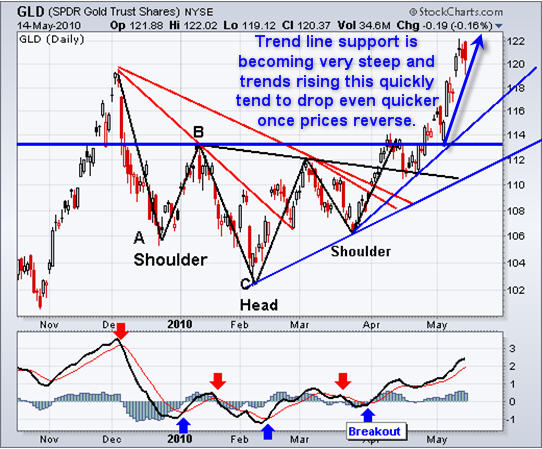 how to become a crude oil trader