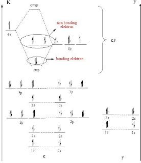 Inorganic chemisrty diagram tingkat energi diagram tingkat energi ccuart Gallery