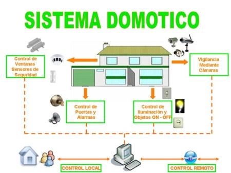 Dom tica y biometr a for Control de iluminacion domotica