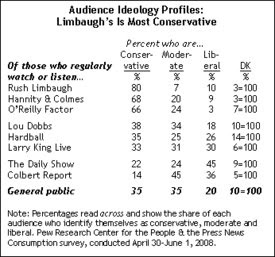 Rush Limbaugh audience chart