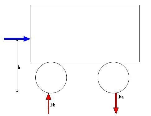 how to find maximum acceleration in physics