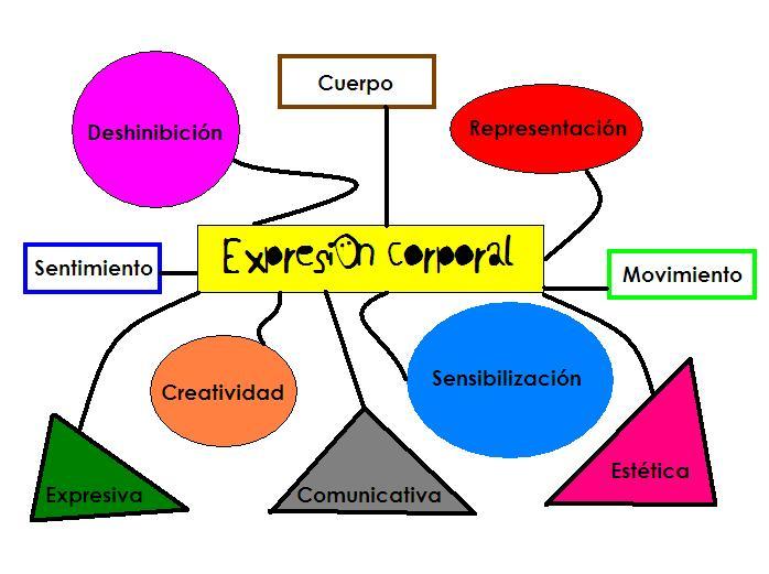 Expresión Corporal: Mapa mental