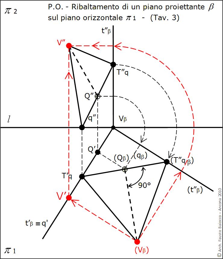 Descrittiva vltra geometria for Piani domestici a forma di t