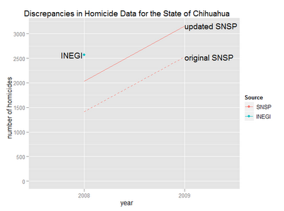 The 2009 homicide data for Chihuahua has been updated