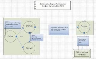 ColaborationDiagram