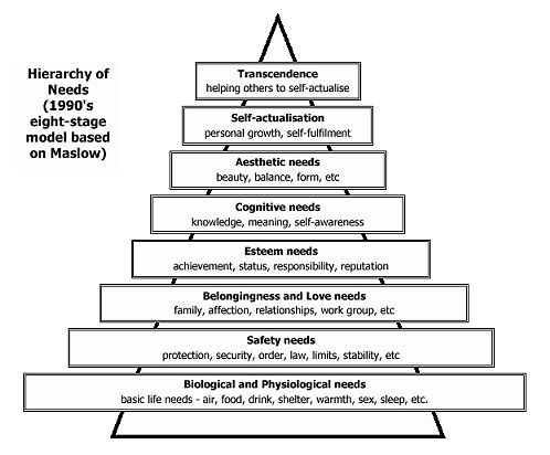 Educational Psycology: Maslow's Hierarchy of Needs