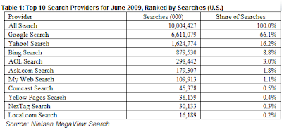 Nielsen June 2009 Search Figures
