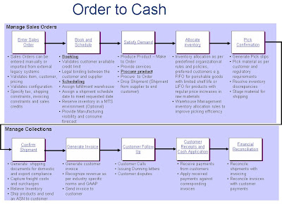 Oracle Erp World Data Flow For Order To Cash Cycle