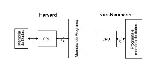 Inform tica arquitectura de harvard vs von neumann for Arquitectura harvard