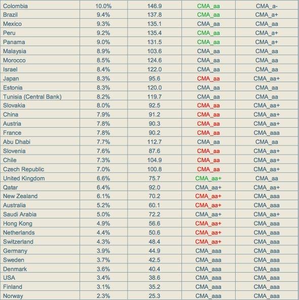 Cpd global government default risk list benzinga