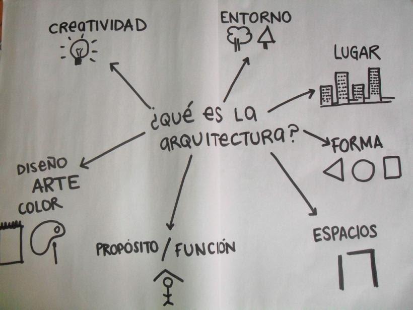 Mi primer tablero qu es la arquitectura for Arte arquitectura definicion