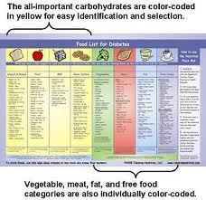 Health World All About Diet Food List