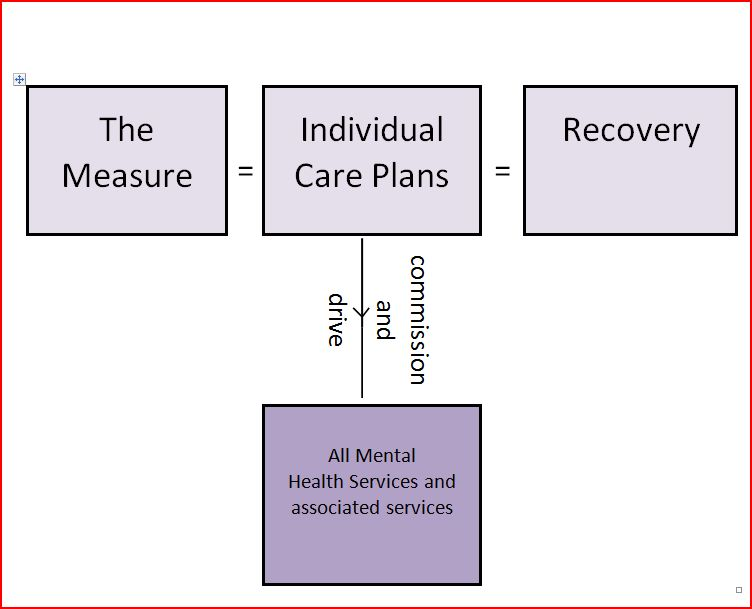 recovery model in mental health services The recovery model recovery-oriented mental health system 1 this model of illness and recovery can be detrimental to a.