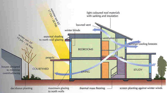 Energy efficient home design green up green down for Solar energy house designs