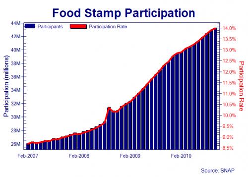 http://3.bp.blogspot.com/_qLAIskTQXUc/TS3ABMmahpI/AAAAAAAAFyA/6Rj76ds_wOY/s1600/food-stamps_chart.png