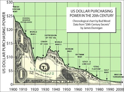 US dollar purchasing power 1900-2009