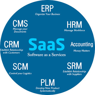 Saas Software as a Service Diagram